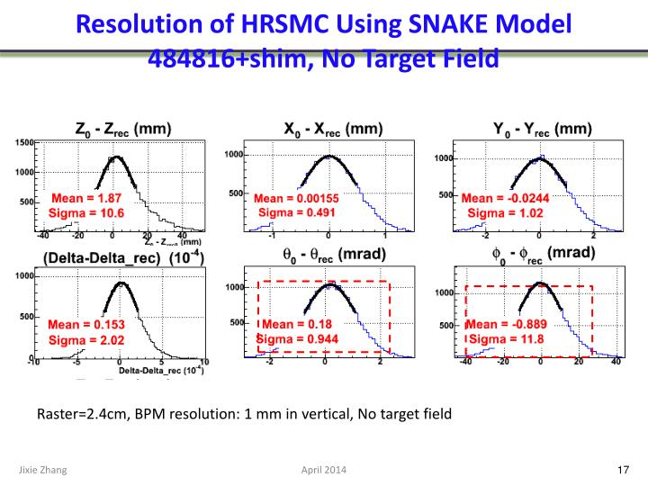 Resolution of HRSMC Using SNAKE Model 484816+shim, No Target Field