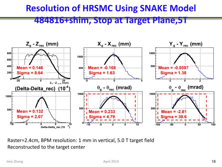 Resolution of HRSMC Using SNAKE Model 484816+shim, Stop at Target Plane,5T