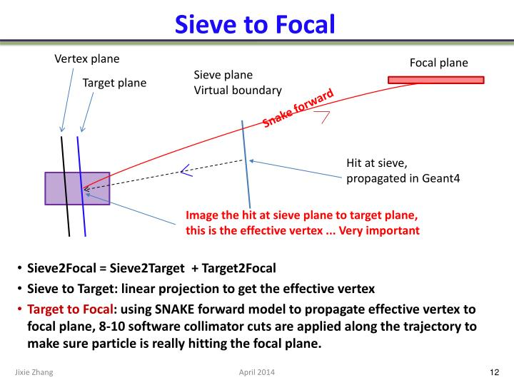 Sieve to Focal