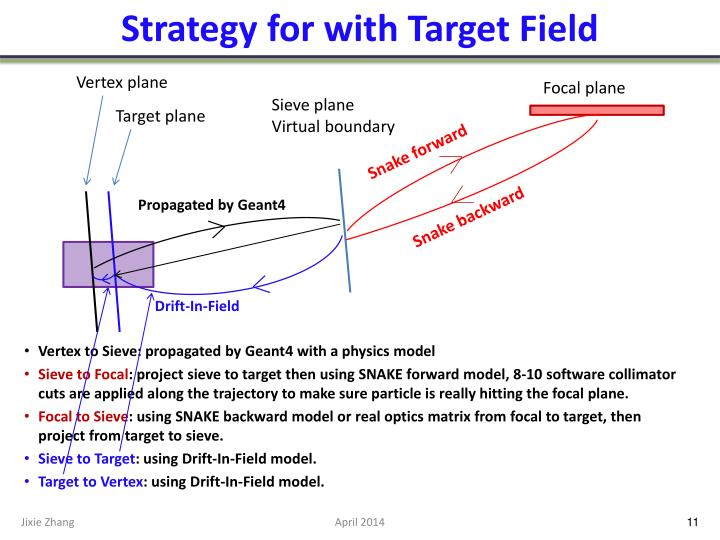 Strategy for with Target Field