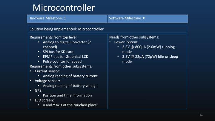 Solution being implemented: Microcontroller
