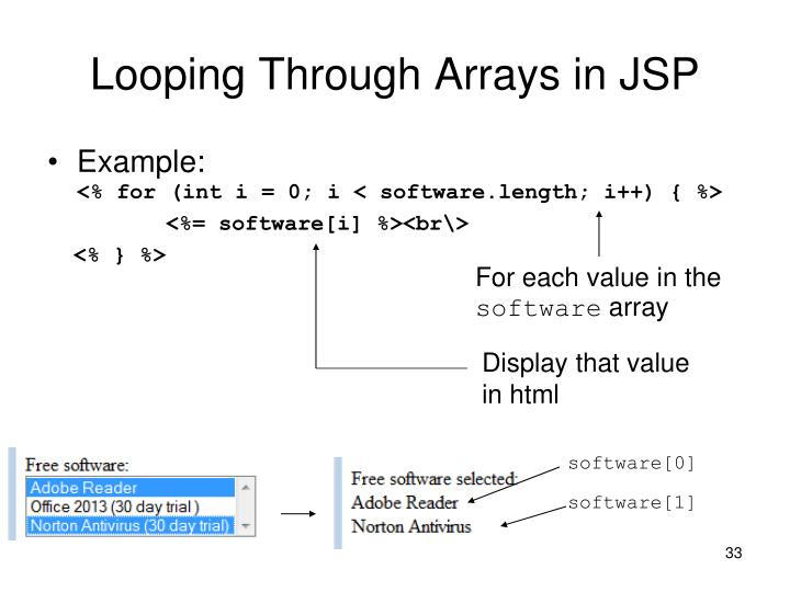Looping Through Arrays in JSP
