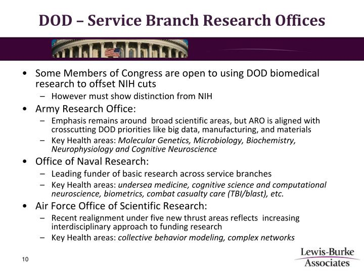 DOD – Service Branch Research Offices
