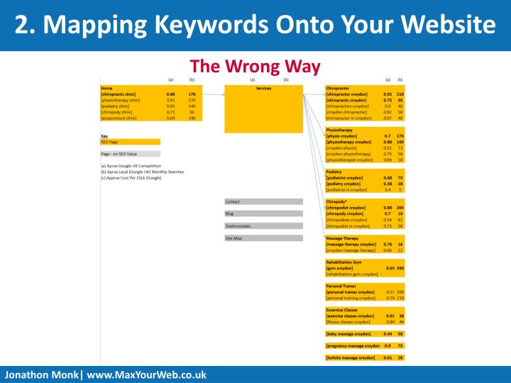 2. Mapping Keywords Onto Your Website