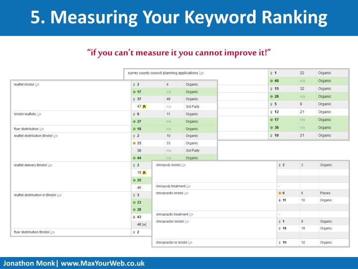 5. Measuring Your Keyword Ranking