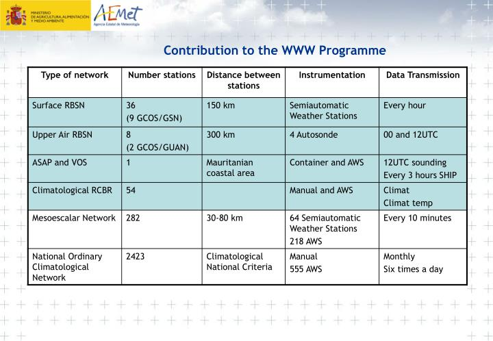 Contribution to the WWW Programme