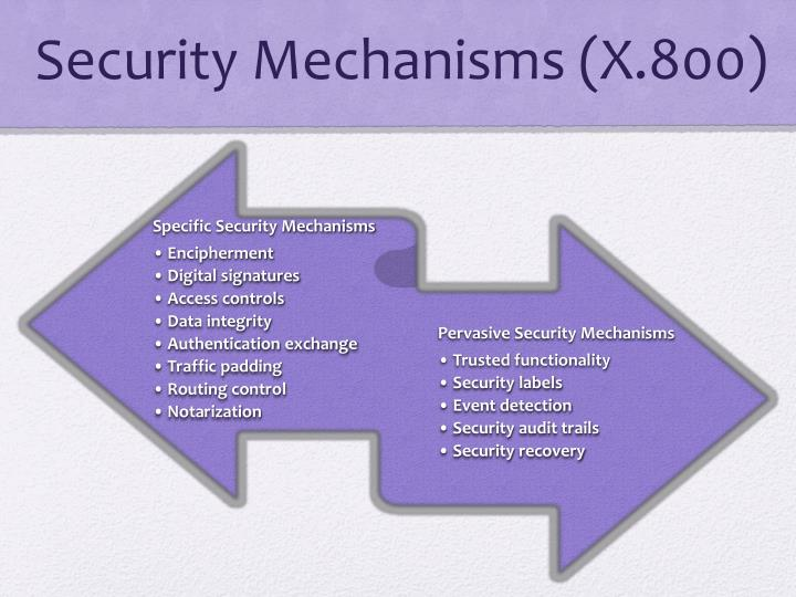 Security Mechanisms (X.800)