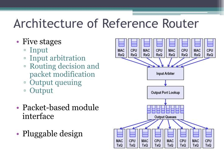 Architecture of Reference Router