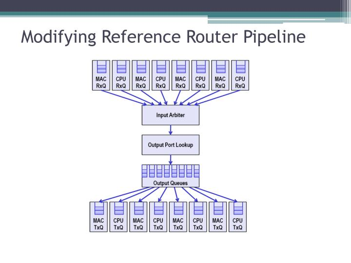 Modifying Reference Router Pipeline