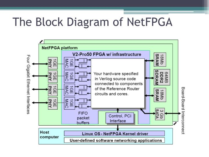 The Block Diagram of