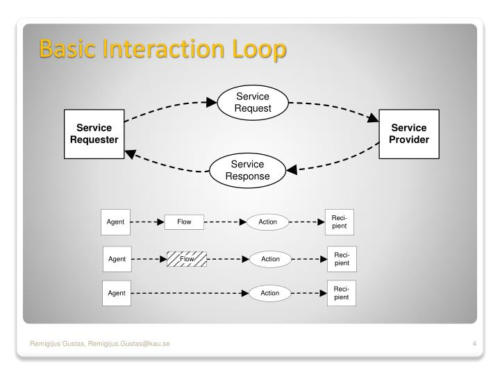 Basic Interaction Loop