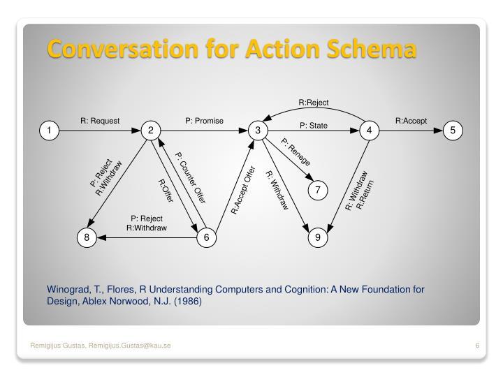 Conversation for Action Schema