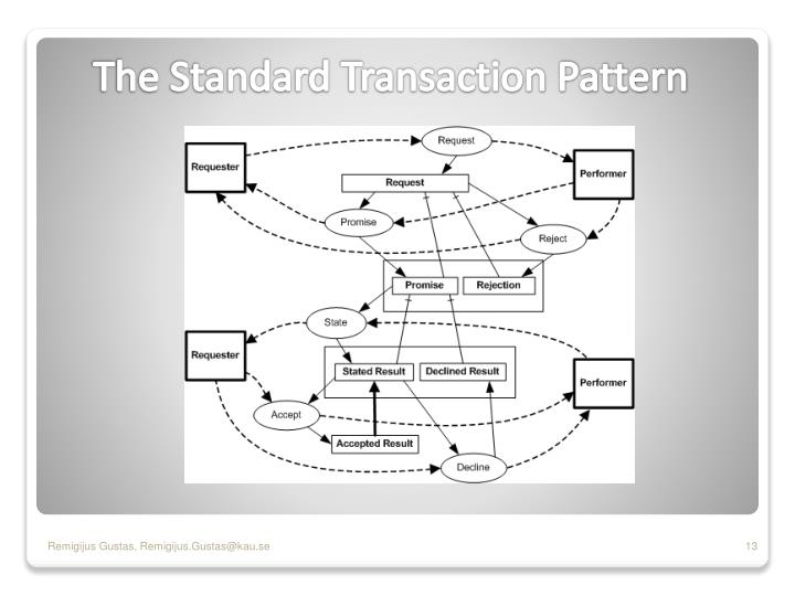 The Standard Transaction Pattern