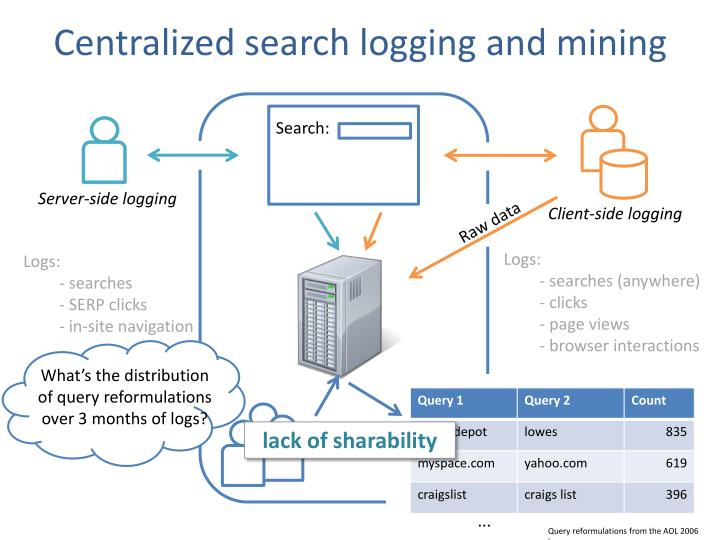 Centralized search logging and mining1