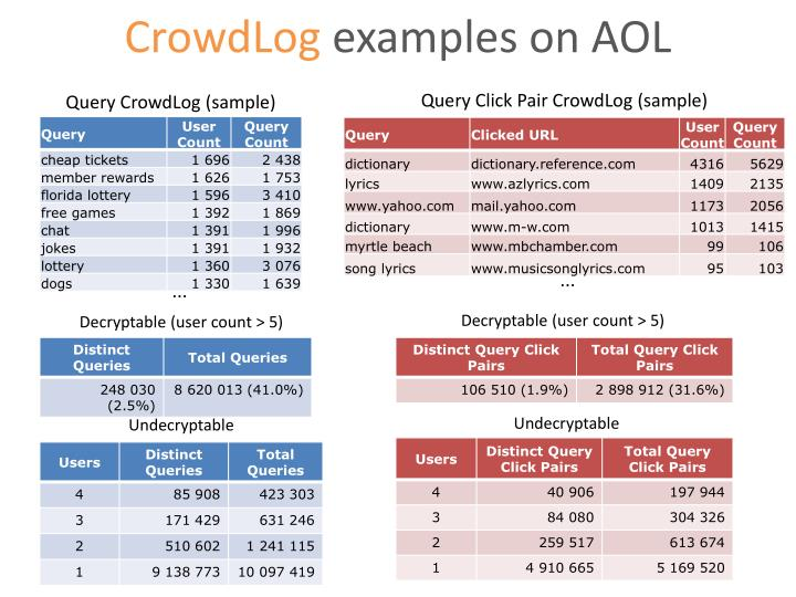 CrowdLog