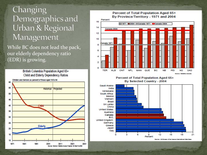 Changing Demographics and Urban & Regional Management