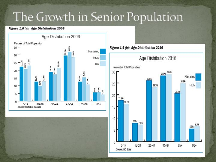 The Growth in Senior Population