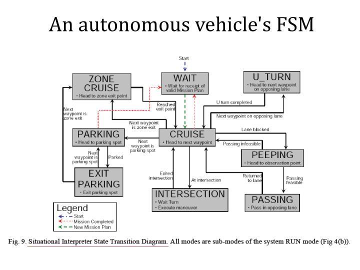 An autonomous vehicle's FSM