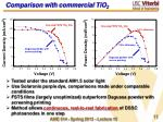 comparison with commercial tio 2