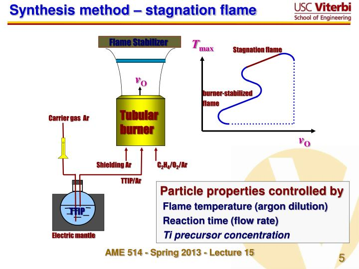 Synthesis method – stagnation flame
