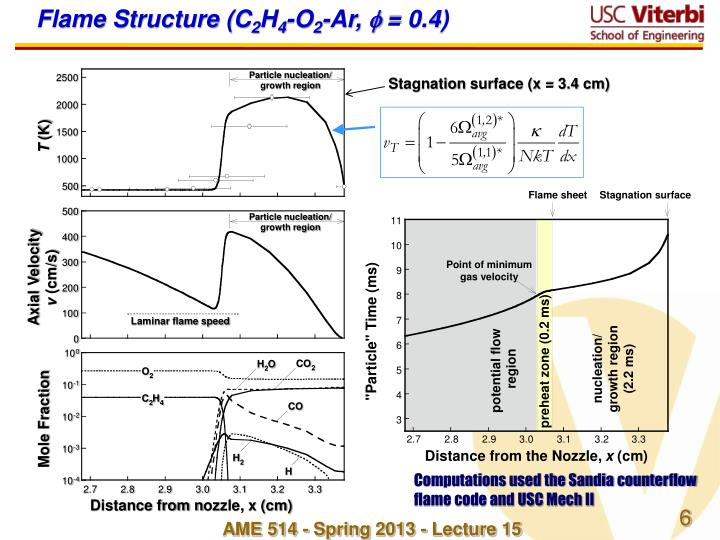 Flame Structure (C