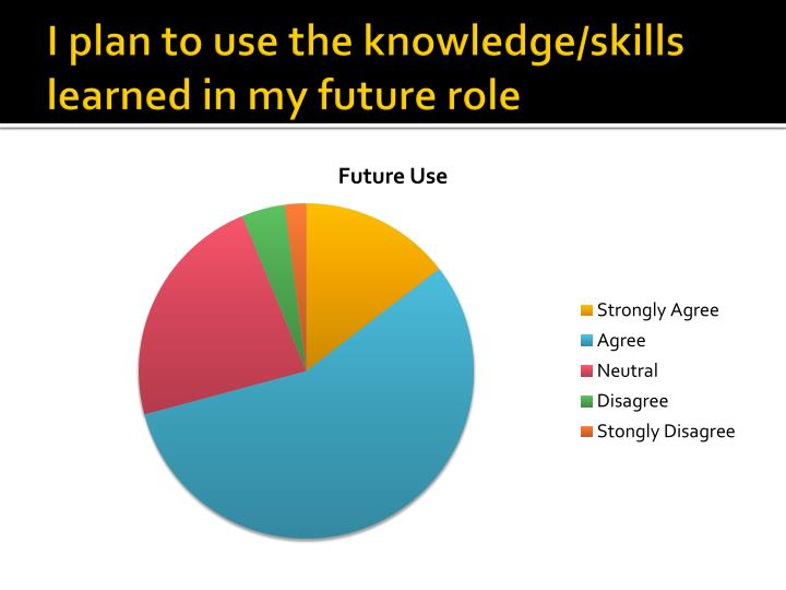 I plan to use the knowledge/skills learned in my future role