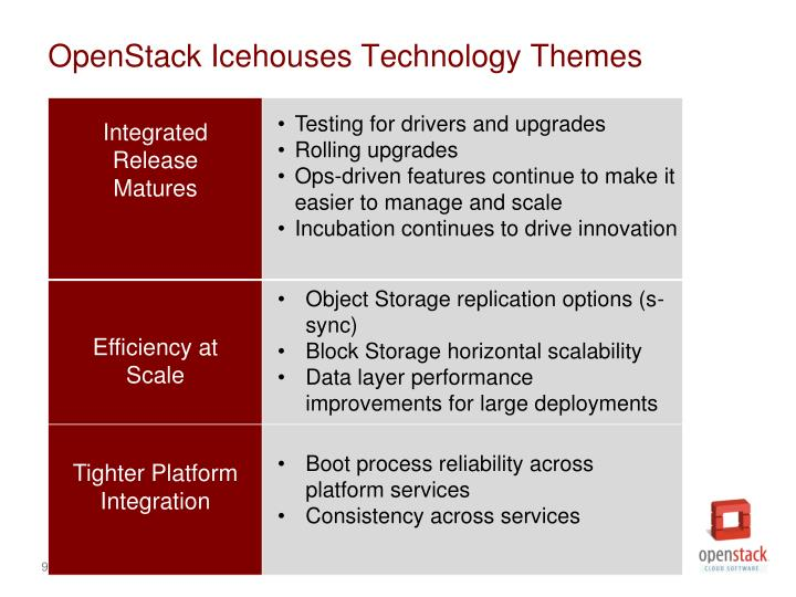 OpenStack Icehouses Technology Themes