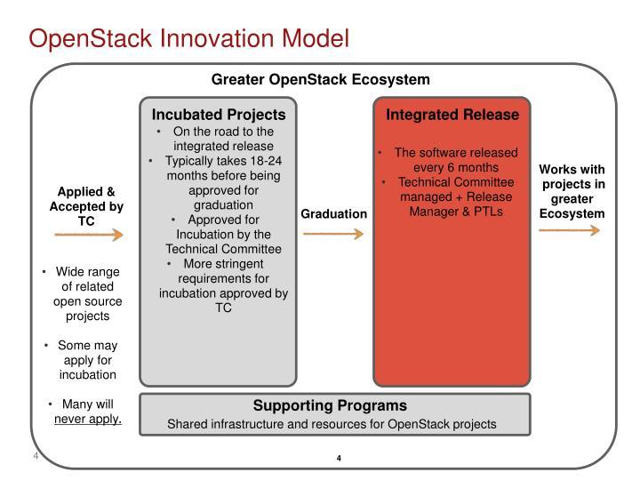 OpenStack Innovation Model