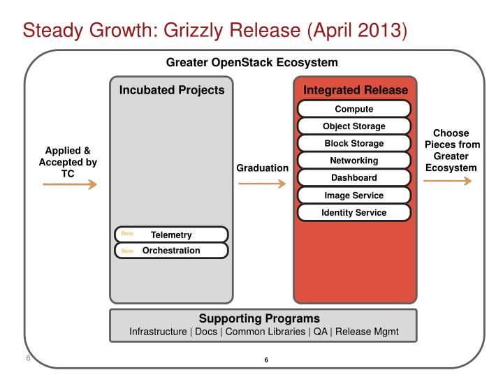 Steady Growth: Grizzly Release (April 2013)