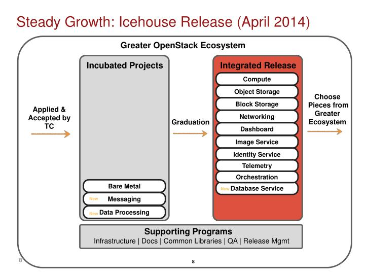 Steady Growth: Icehouse Release (April 2014)
