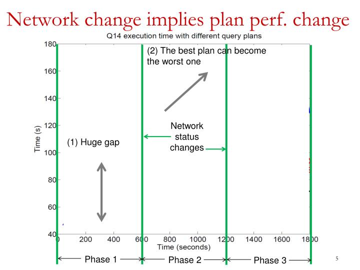 Network change implies plan