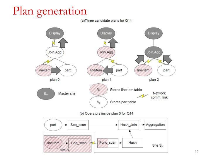 Plan generation