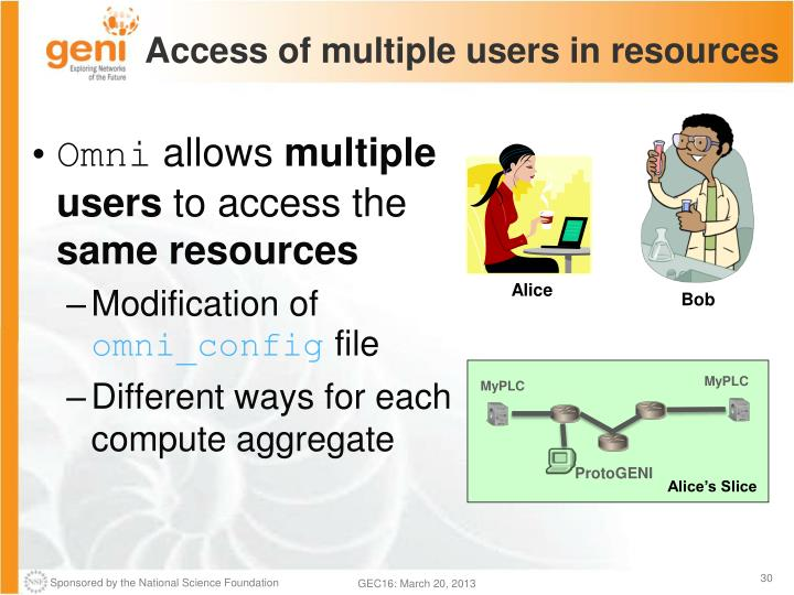 Access of multiple users in resources
