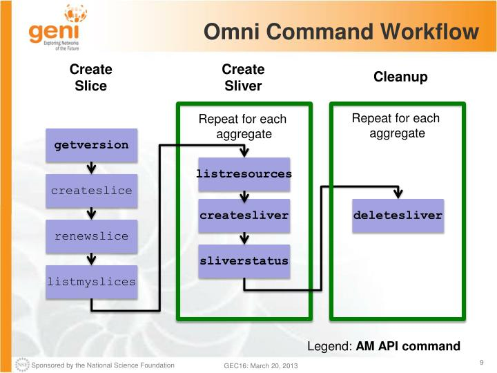 Omni Command Workflow