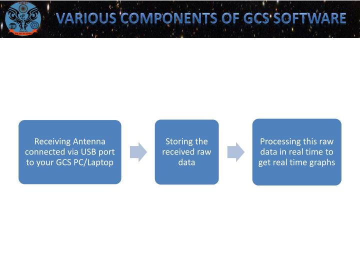 VARIOUS COMPONENTS OF GCS SOFTWARE