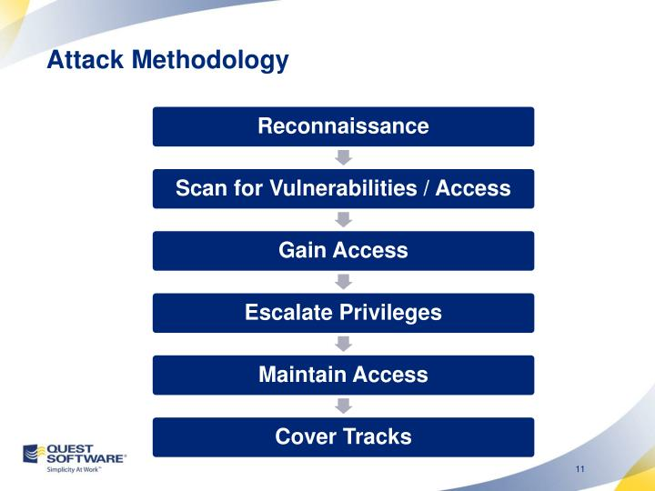 Attack Methodology