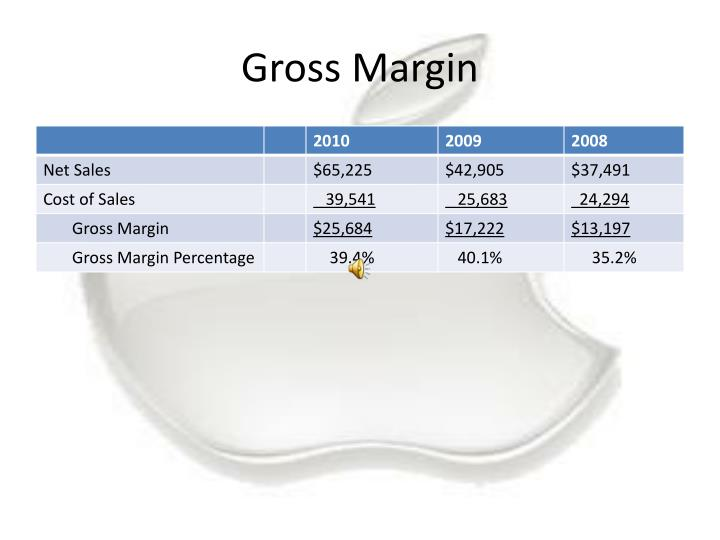 Gross Margin