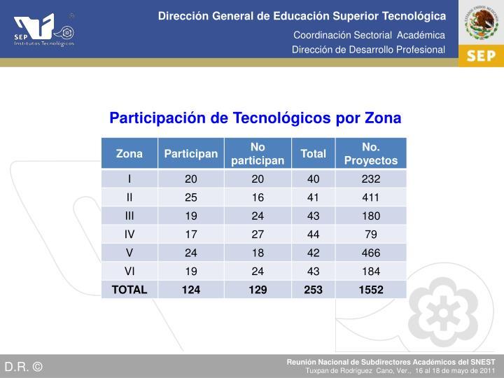 Participación de Tecnológicos por Zona