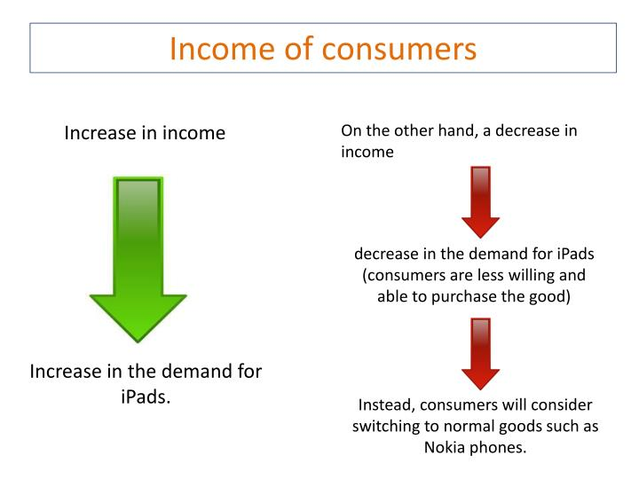 Income of consumers