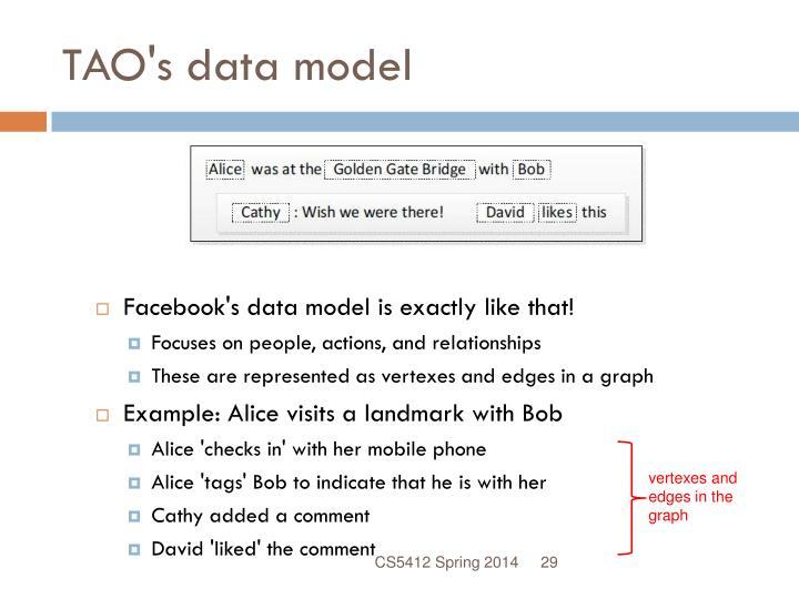 TAO's data model