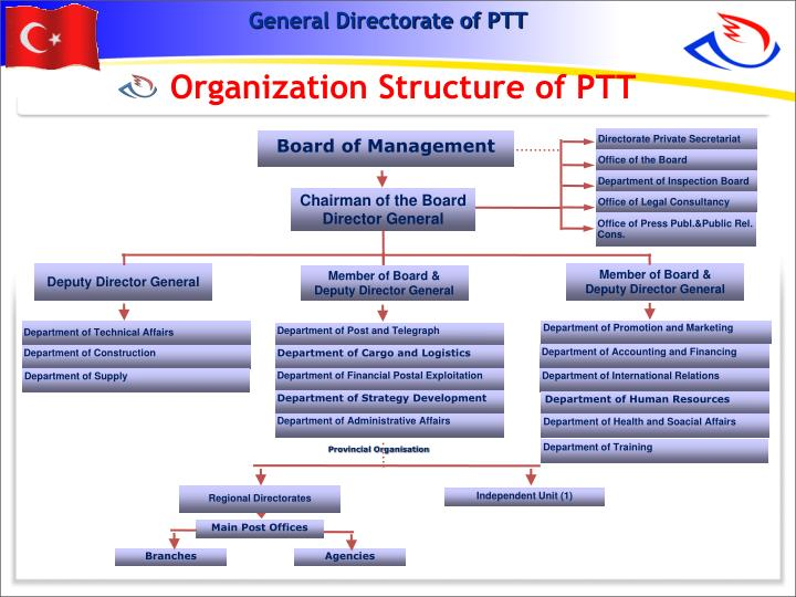 Organization Structure of PTT