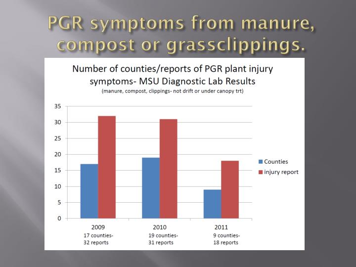 PGR symptoms from manure, compost or
