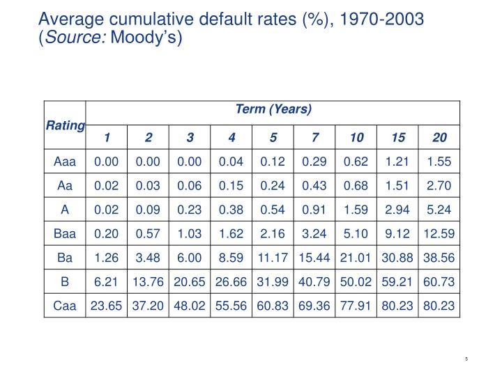 Average cumulative default rates (%), 1970-2003