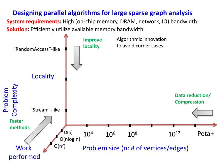 Designing parallel algorithms for large sparse graph analysis