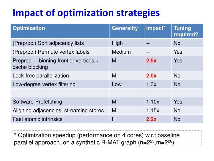 Impact of optimization strategies