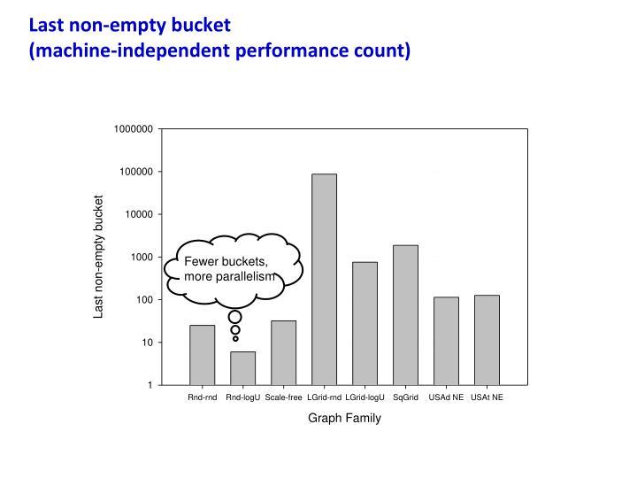 Last non-empty bucket