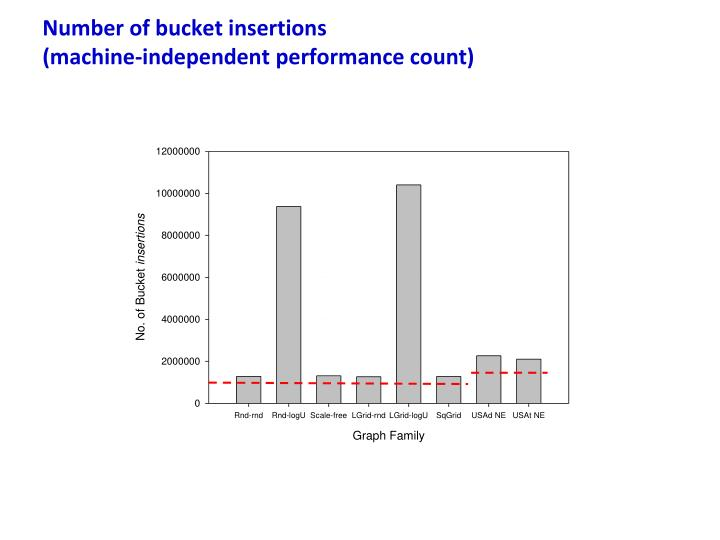 Number of bucket insertions