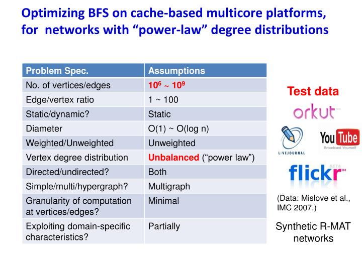 "Optimizing BFS on cache-based multicore platforms, for  networks with ""power-law"" degree distributions"