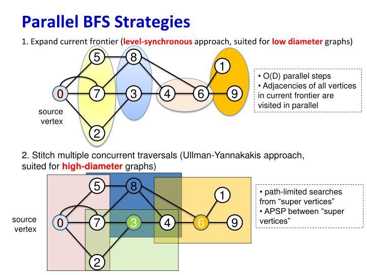 Parallel BFS Strategies