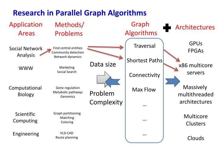 Research in Parallel Graph Algorithms
